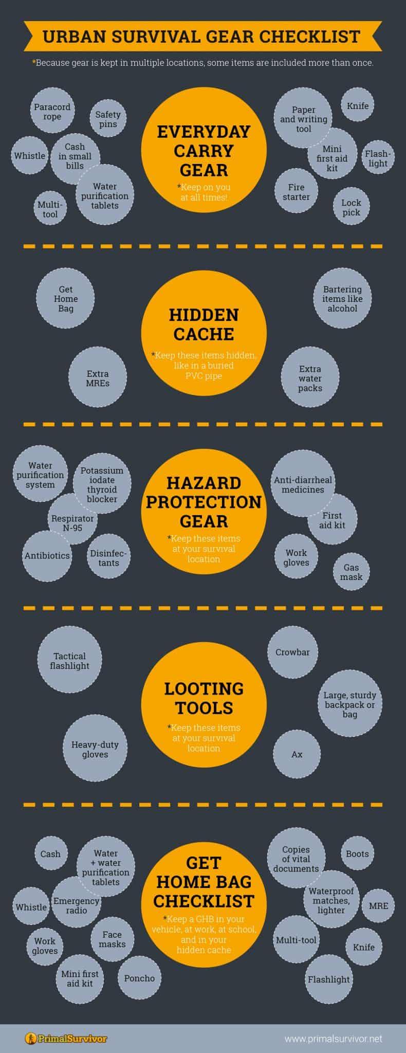 The Ultimate Urban Survival Gear Checklist