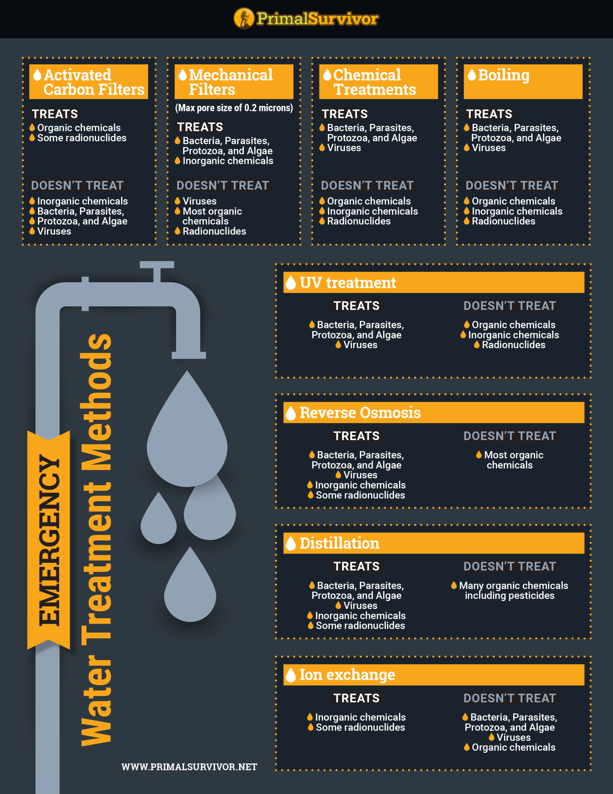 emergency water treatment methods