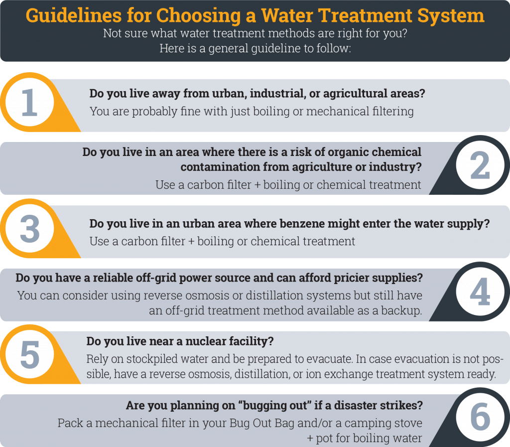 Guidelines-for-Choosing-a-Water-Treatment-System