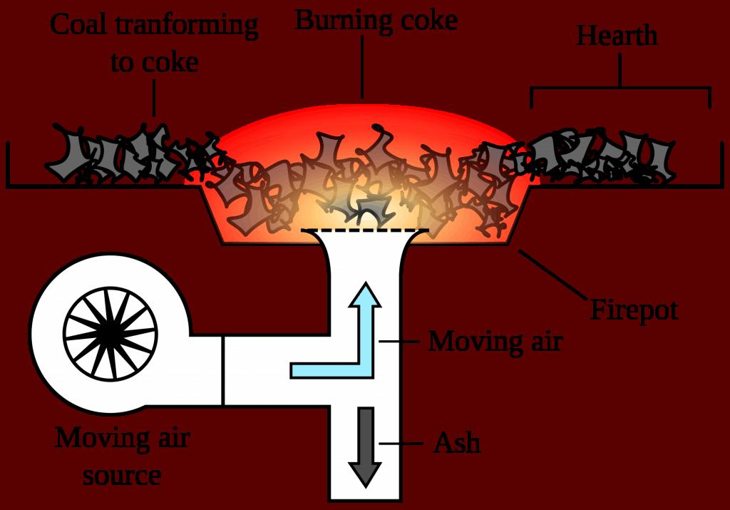 forge diagram