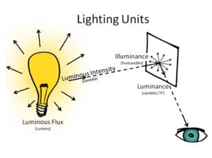 lumens vs candela vs lux