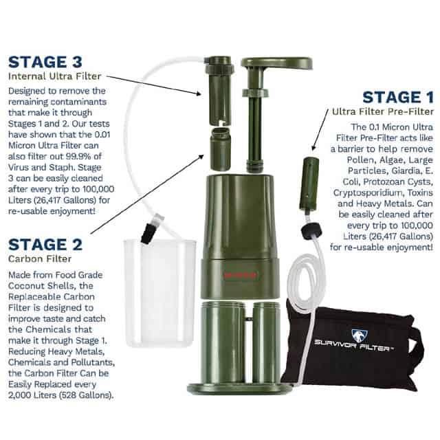 Survivor Filter PRO three stage system