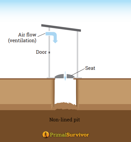 basic pit latrine