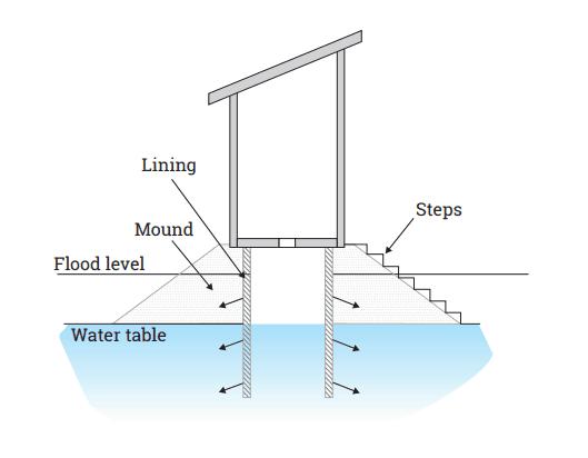 raised pit latrine