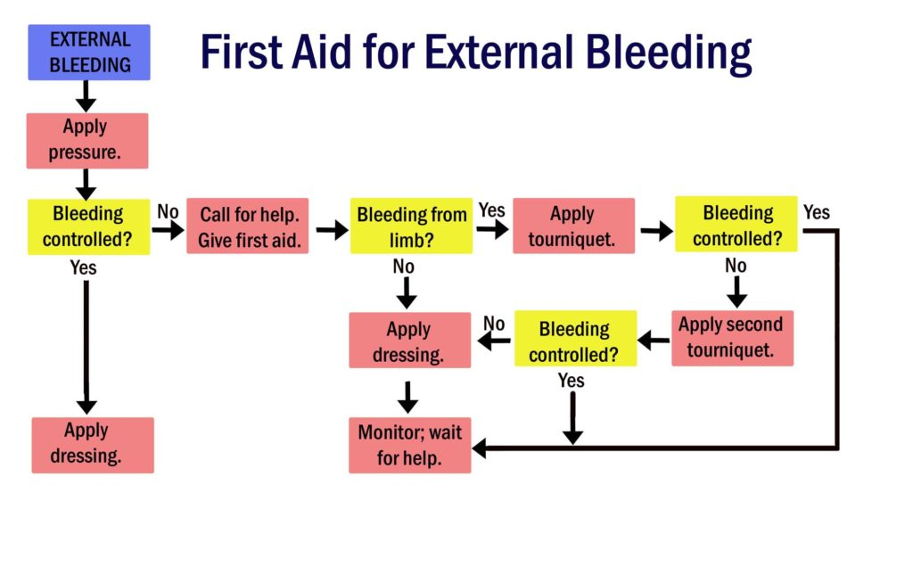 external bleeding first aid instructions