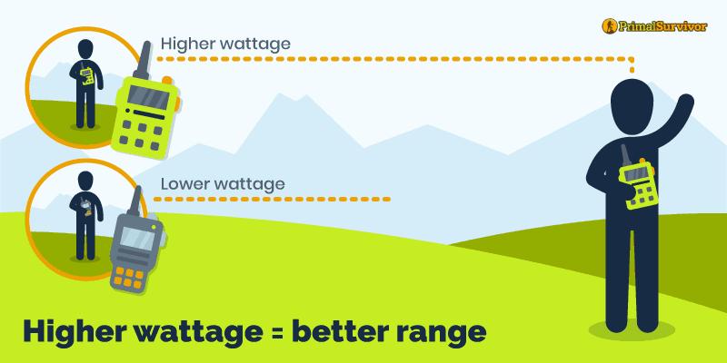 Graphic showing wattage\range of radio